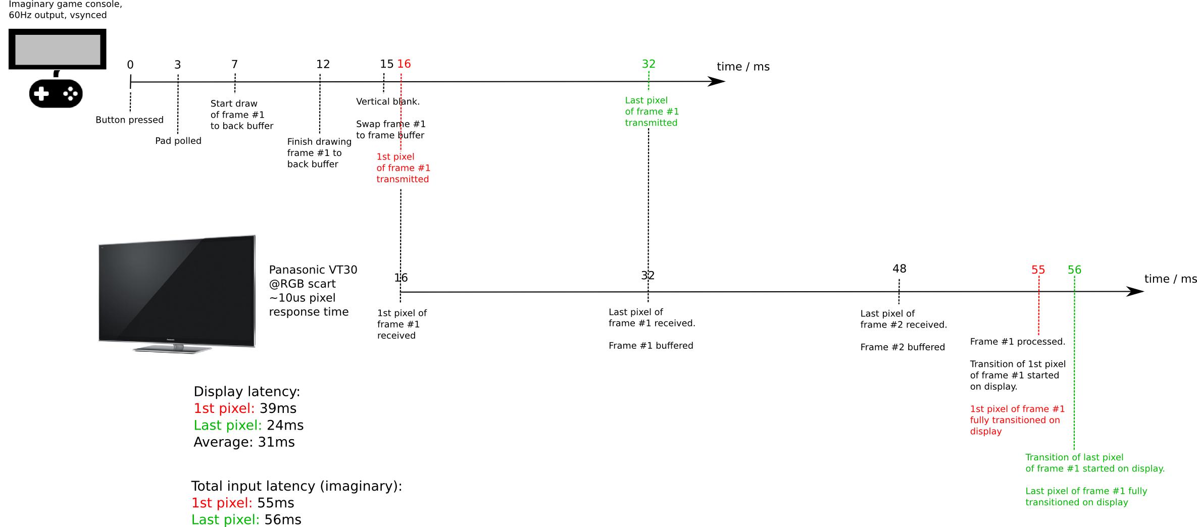 VGA lag tester
